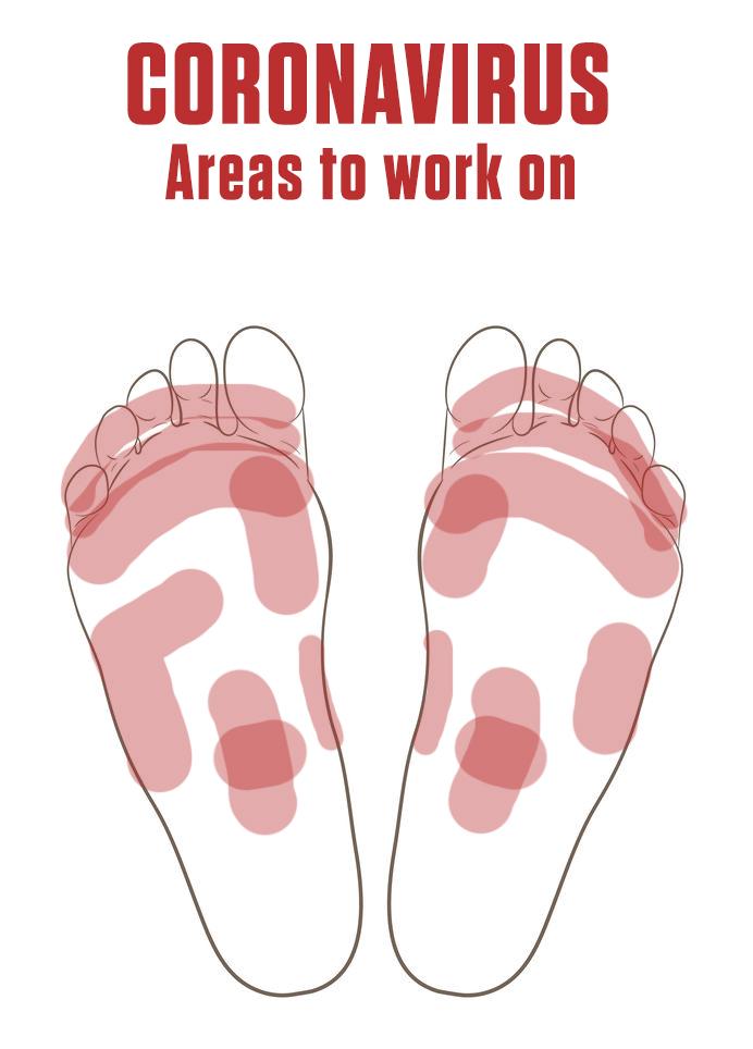 Coronavirus Natural Remedy, areas to work on