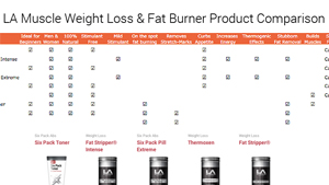 Weight Loss & Fat Burning Product Comparison