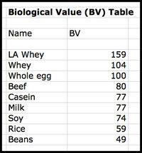 Biological Value Table